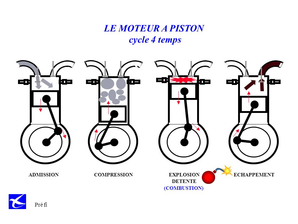 Pré fi LE MOTEUR A PISTON cycle 4 temps ADMISSION COMPRESSIONECHAPPEMENTEXPLOSION DETENTE (COMBUSTION)