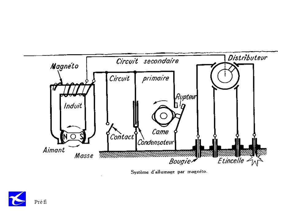 Pré fi Notion de rendement dun moteur 1 litre de carburant =32 000 000 Joules 36 l/heure = 32.000.000 *36 / 3600sec =320 000 watts (435 cv) Mais 45% perdus dans léchappement 15% perdus à travers les parois 7% perdus par combustion incomplète 3% nécessaires à lentraînement des accessoires Il reste donc 30% soit 96000 W (130 cv) 70%