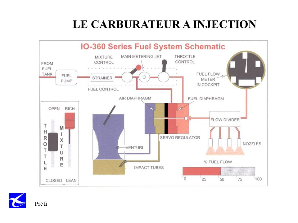 Pré fi LE CARBURATEUR A INJECTION