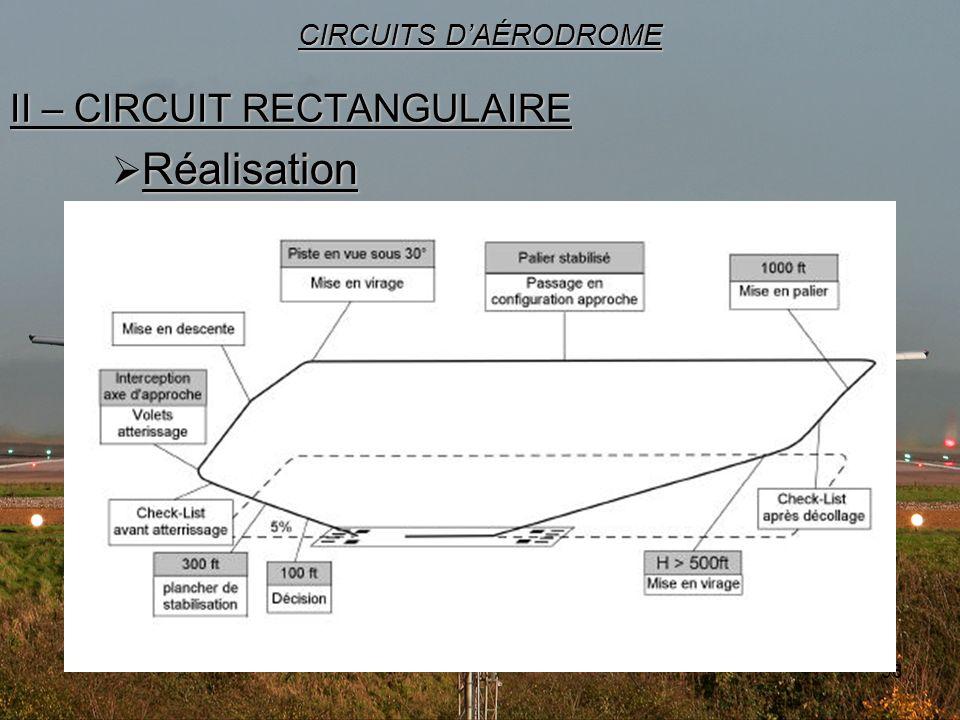 36 II – CIRCUIT RECTANGULAIRE CIRCUITS DAÉRODROME Réalisation Réalisation
