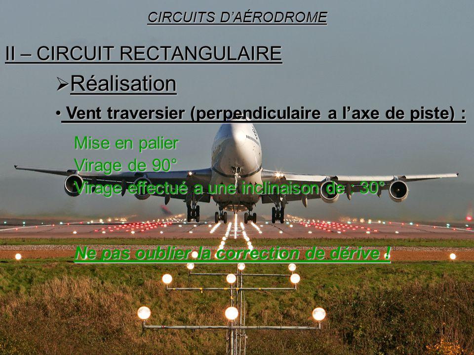 41 II – CIRCUIT RECTANGULAIRE CIRCUITS DAÉRODROME Réalisation Réalisation Virage effectué a une inclinaison de : 30° Vent traversier (perpendiculaire