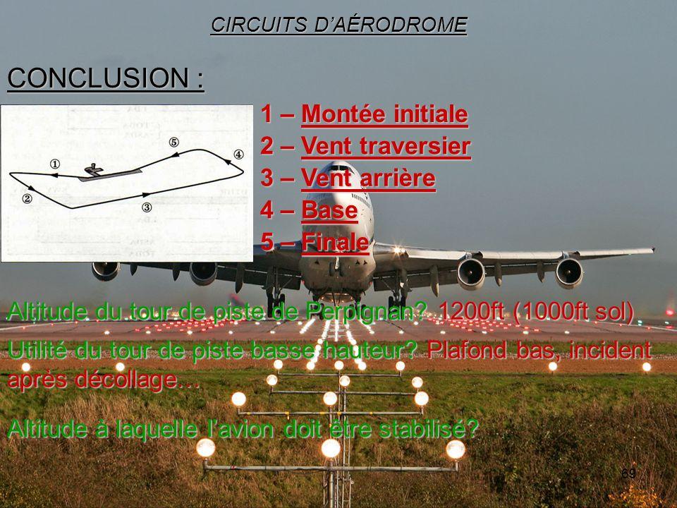 69 CONCLUSION : CIRCUITS DAÉRODROME Altitude du tour de piste de Perpignan? 1200ft (1000ft sol) 1 – Montée initiale 2 – Vent traversier 3 – Vent arriè