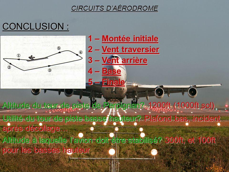 70 CONCLUSION : CIRCUITS DAÉRODROME Altitude du tour de piste de Perpignan? 1200ft (1000ft sol) 1 – Montée initiale 2 – Vent traversier 3 – Vent arriè