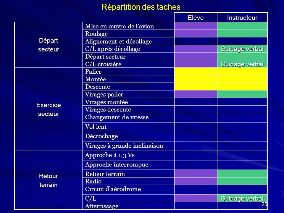 25 Répartition des taches ElèveInstructeur Départsecteur Mise en œuvre de lavion Roulage Alignement et décollage C/L après décollage Guidage verbal Dé
