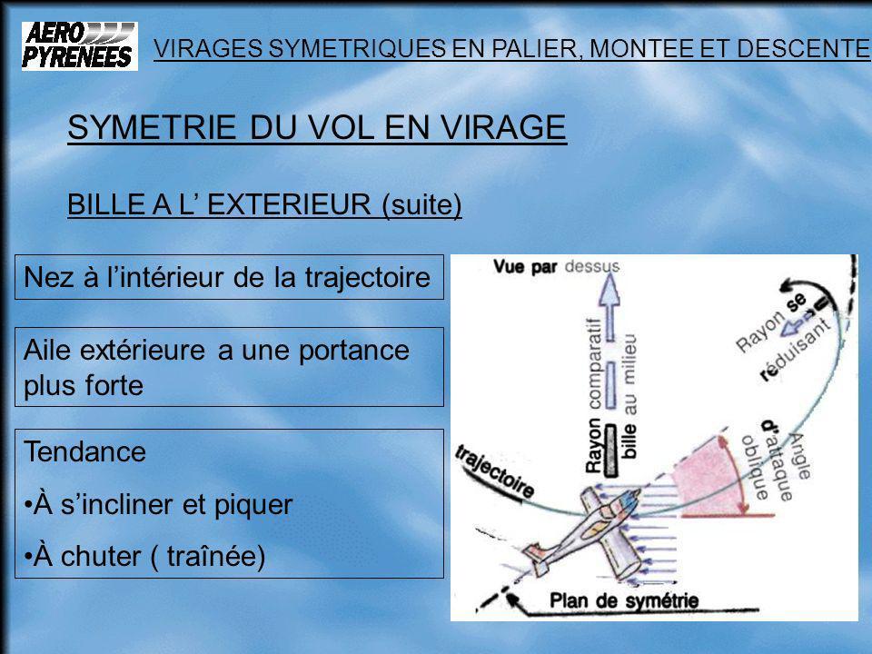 13 VIRAGES SYMETRIQUES EN PALIER, MONTEE ET DESCENTE SYMETRIE DU VOL EN VIRAGE BILLE A L EXTERIEUR (suite) Nez à lintérieur de la trajectoire Aile ext
