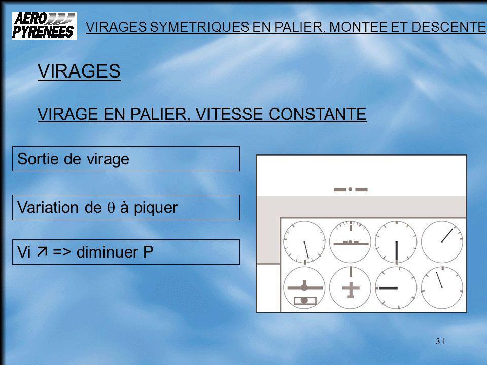 31 VIRAGES SYMETRIQUES EN PALIER, MONTEE ET DESCENTE VIRAGES VIRAGE EN PALIER, VITESSE CONSTANTE Sortie de virage Variation de à piquer Vi => diminuer