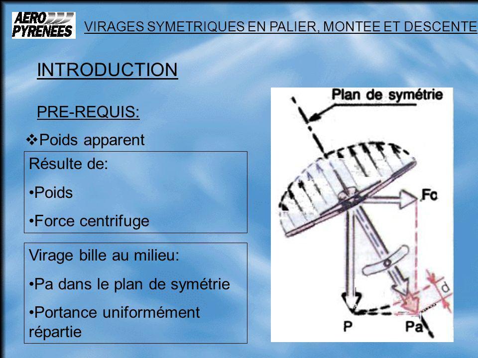 9 VIRAGES SYMETRIQUES EN PALIER, MONTEE ET DESCENTE INTRODUCTION PRE-REQUIS: Facteur de charge n = Pa / P Vs évolue comme n n = 1 / cos en virage, vol symétrique