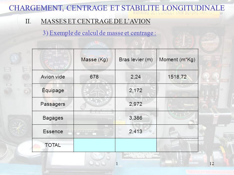 112 Masse (Kg)Bras levier (m)Moment (m*Kg) Avion vide6782,241518,72 Équipage 2,172 Passagers 2,972 Bagages 3,386 Essence 2,413 TOTAL CHARGEMENT, CENTRAGE ET STABILITE LONGITUDINALE II.MASSES ET CENTRAGE DE LAVION 3) Exemple de calcul de masse et centrage :