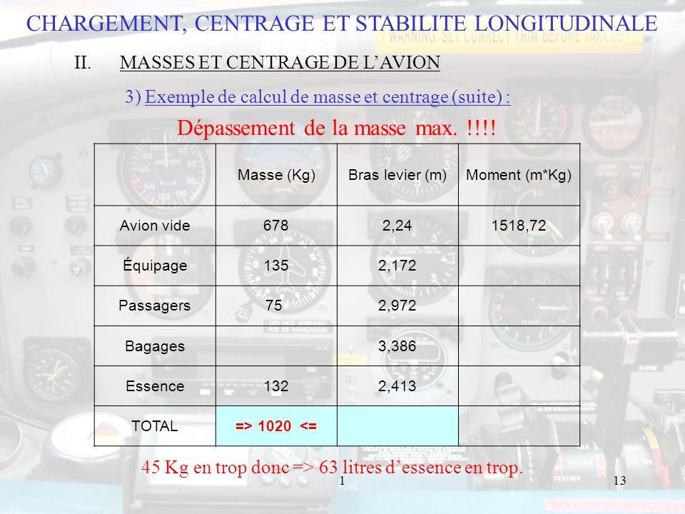 113 Masse (Kg)Bras levier (m)Moment (m*Kg) Avion vide6782,241518,72 Équipage1352,172 Passagers75 2,972 Bagages 3,386 Essence1322,413 TOTAL=> 1020 <= CHARGEMENT, CENTRAGE ET STABILITE LONGITUDINALE II.MASSES ET CENTRAGE DE LAVION 3) Exemple de calcul de masse et centrage (suite) : 45 Kg en trop donc => 63 litres dessence en trop.
