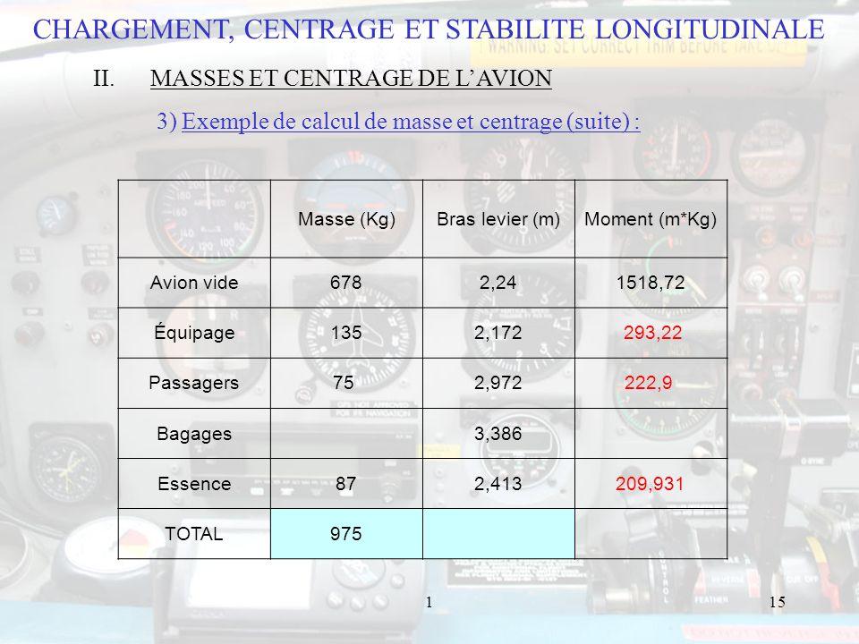 115 Masse (Kg)Bras levier (m)Moment (m*Kg) Avion vide6782,241518,72 Équipage1352,172 293,22 Passagers75 2,972222,9 Bagages 3,386 Essence872,413209,931 TOTAL975 CHARGEMENT, CENTRAGE ET STABILITE LONGITUDINALE II.MASSES ET CENTRAGE DE LAVION 3) Exemple de calcul de masse et centrage (suite) :
