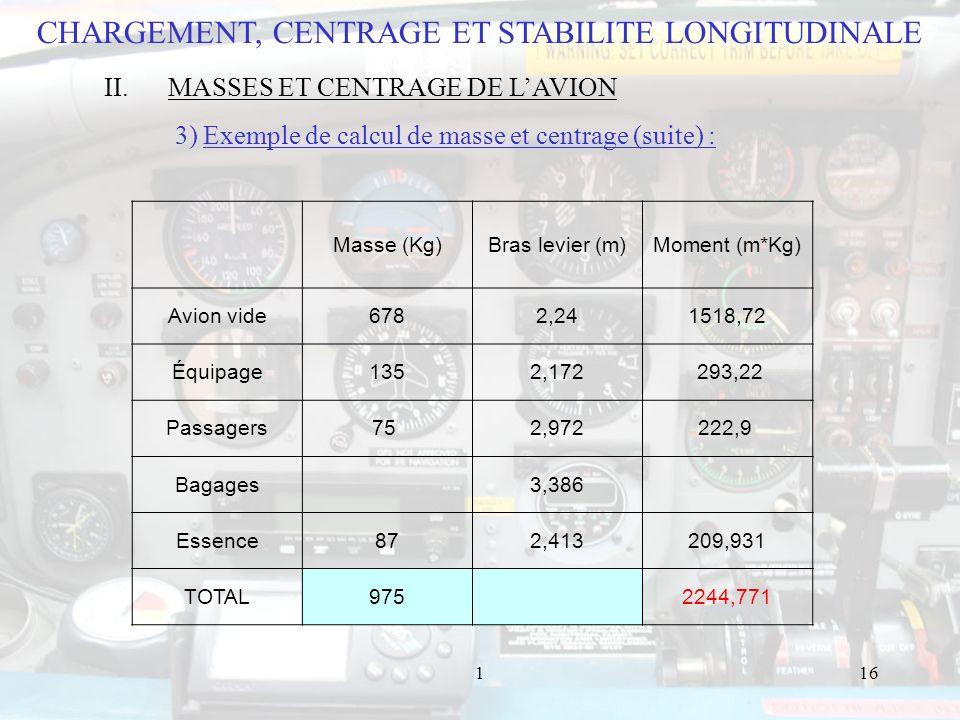 116 Masse (Kg)Bras levier (m)Moment (m*Kg) Avion vide6782,241518,72 Équipage1352,172 293,22 Passagers75 2,972222,9 Bagages 3,386 Essence872,413209,931 TOTAL975 2244,771 CHARGEMENT, CENTRAGE ET STABILITE LONGITUDINALE II.MASSES ET CENTRAGE DE LAVION 3) Exemple de calcul de masse et centrage (suite) :
