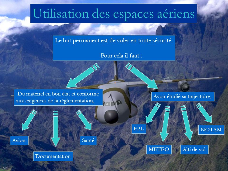 Utilisation des espaces aériens Le but permanent est de voler en toute sécurité. Pour cela il faut : Du matériel en bon état et conforme aux exigences