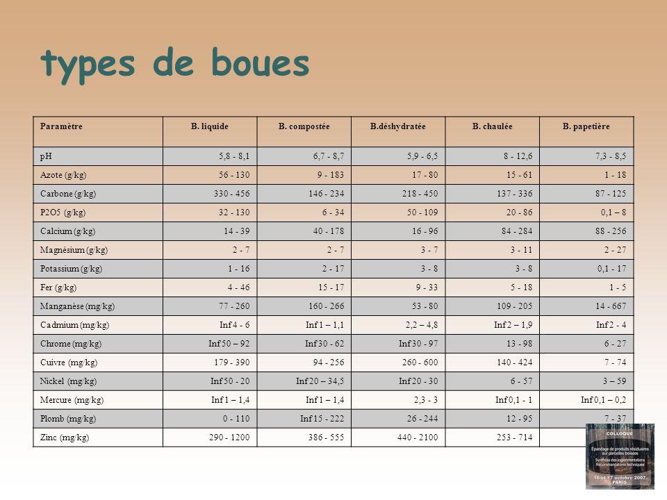 types de boues ParamètreB. liquideB. compostéeB.déshydratéeB. chauléeB. papetière pH5,8 - 8,16,7 - 8,75,9 - 6,58 - 12,67,3 - 8,5 Azote (g/kg)56 - 1309