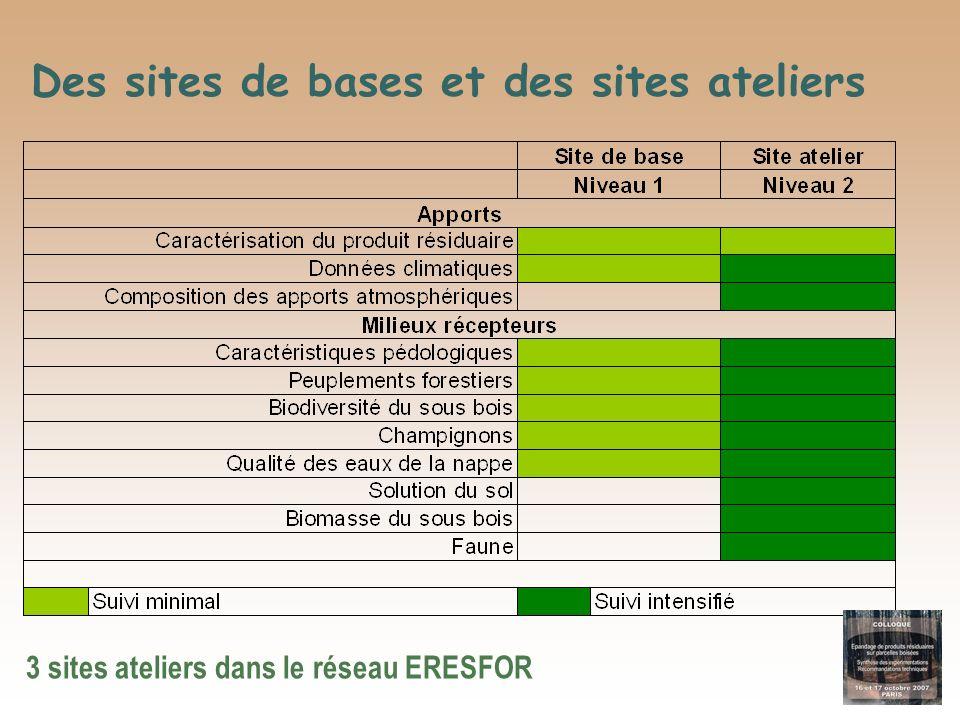 Des sites de bases et des sites ateliers 3 sites ateliers dans le réseau ERESFOR