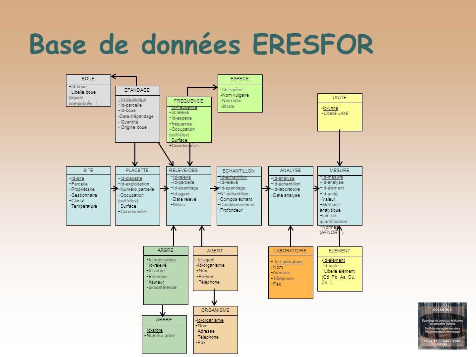 Base de données ERESFOR LABORATOIRE - Id-Laboratoire -Nom -Adresse -Téléphone -Fax AGENT -Id-agent -Id-organisme -Nom -Prénom -Téléphone ORGANISME -Id