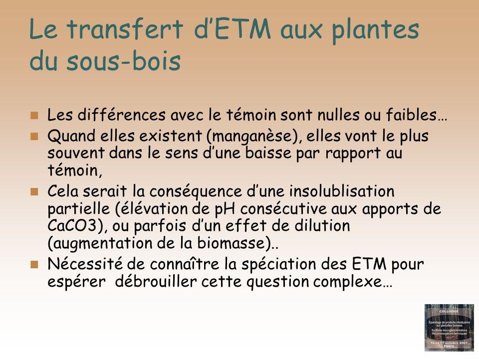 Le transfert dETM aux plantes du sous-bois Les différences avec le témoin sont nulles ou faibles… Quand elles existent (manganèse), elles vont le plus