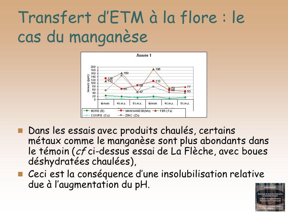 Transfert dETM à la flore : le cas du manganèse Dans les essais avec produits chaulés, certains métaux comme le manganèse sont plus abondants dans le