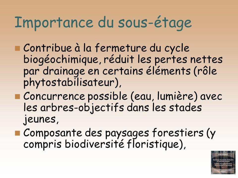 Importance du sous-étage Contribue à la fermeture du cycle biogéochimique, réduit les pertes nettes par drainage en certains éléments (rôle phytostabi