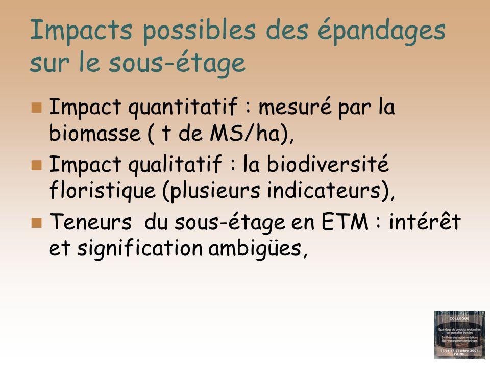 Impacts possibles des épandages sur le sous-étage Impact quantitatif : mesuré par la biomasse ( t de MS/ha), Impact qualitatif : la biodiversité flori