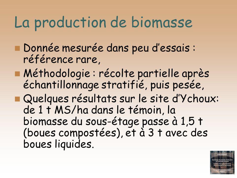 La production de biomasse Donnée mesurée dans peu dessais : référence rare, Méthodologie : récolte partielle après échantillonnage stratifié, puis pes