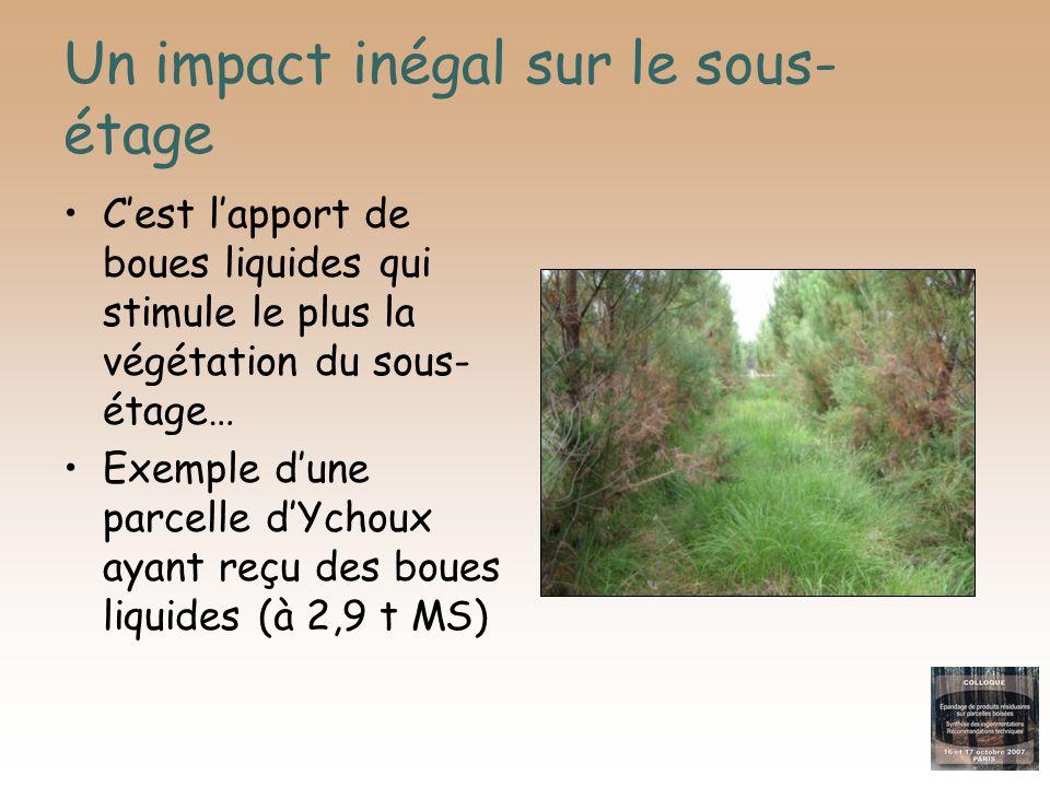 Un impact inégal sur le sous- étage Cest lapport de boues liquides qui stimule le plus la végétation du sous- étage… Exemple dune parcelle dYchoux aya
