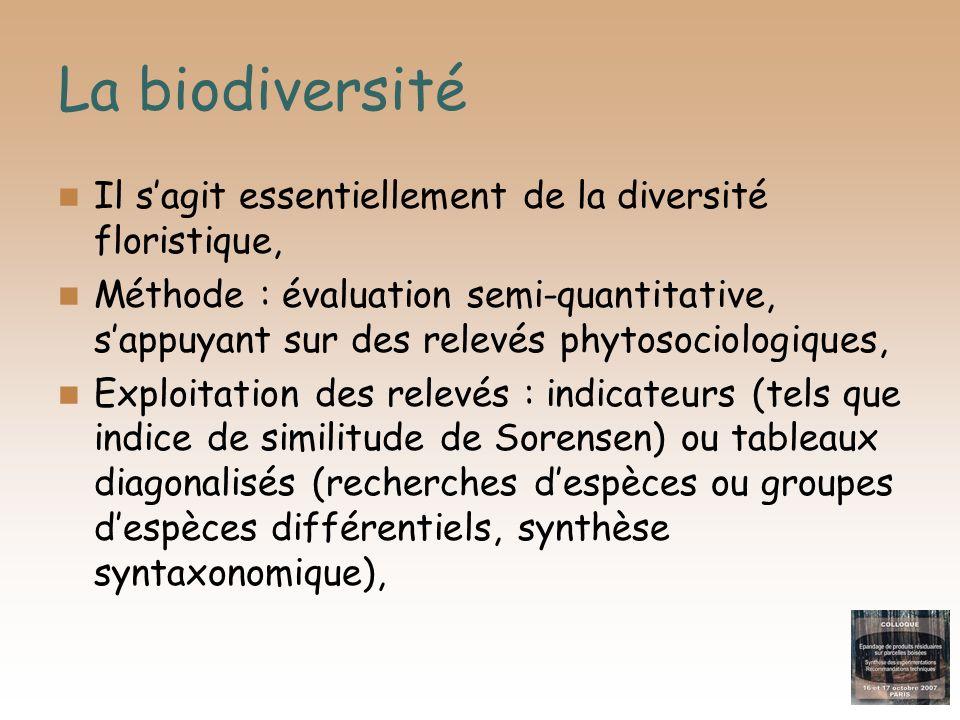 La biodiversité Il sagit essentiellement de la diversité floristique, Méthode : évaluation semi-quantitative, sappuyant sur des relevés phytosociologi
