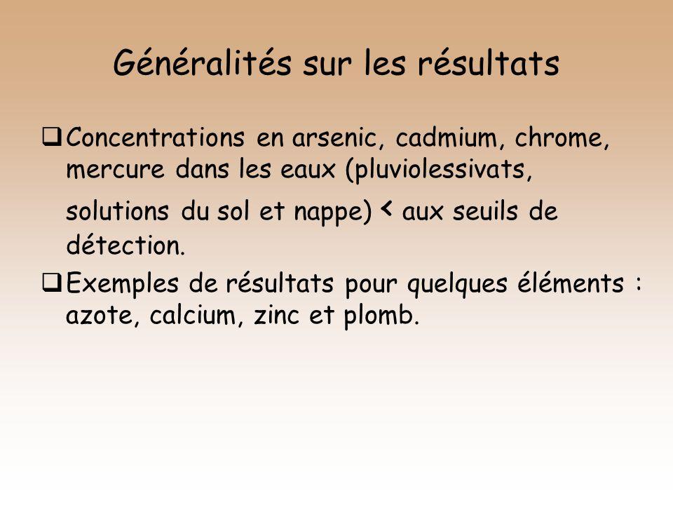 Généralités sur les résultats Concentrations en arsenic, cadmium, chrome, mercure dans les eaux (pluviolessivats, solutions du sol et nappe) < aux seu