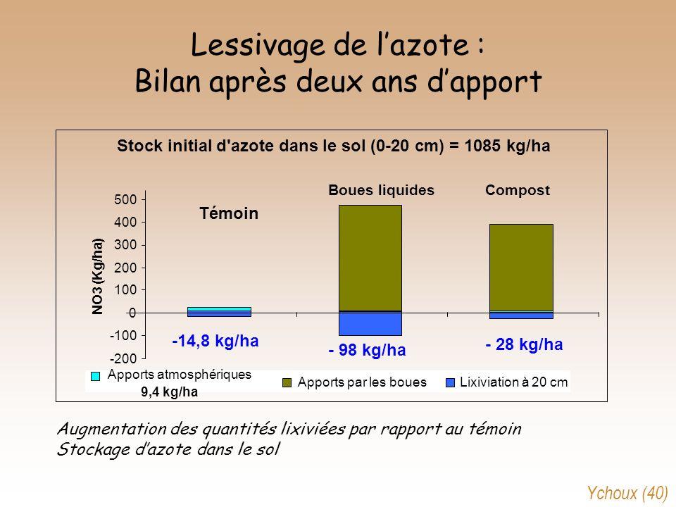 Lessivage de lazote : Bilan après deux ans dapport Stock initial d'azote dans le sol (0-20 cm) = 1085 kg/ha -200 -100 0 100 200 300 400 500 Témoin Bou