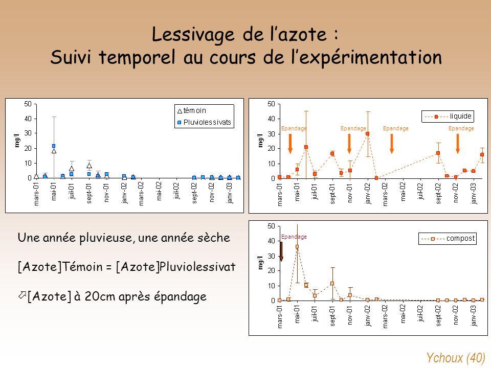 Lessivage de lazote : Suivi temporel au cours de lexpérimentation Une année pluvieuse, une année sèche [Azote]Témoin = [Azote]Pluviolessivat [Azote] à