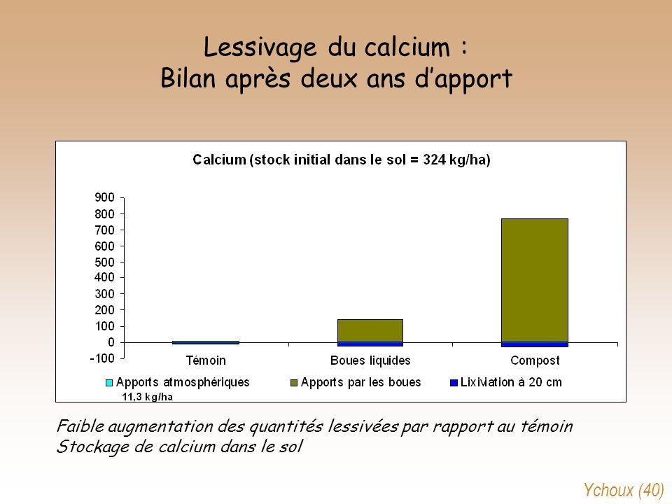 Lessivage du calcium : Bilan après deux ans dapport Faible augmentation des quantités lessivées par rapport au témoin Stockage de calcium dans le sol