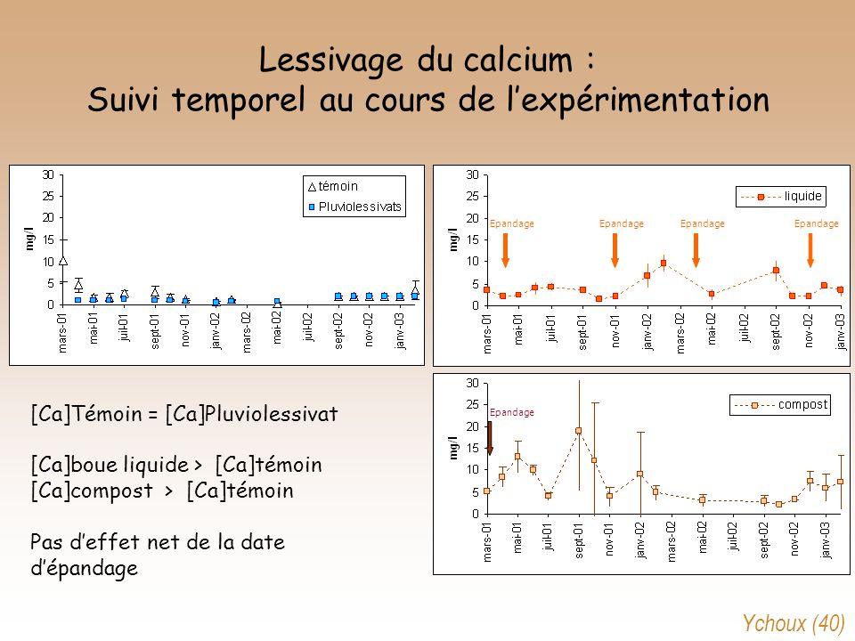 Lessivage du calcium : Suivi temporel au cours de lexpérimentation Epandage [Ca]Témoin = [Ca]Pluviolessivat [Ca]boue liquide > [Ca]témoin [Ca]compost
