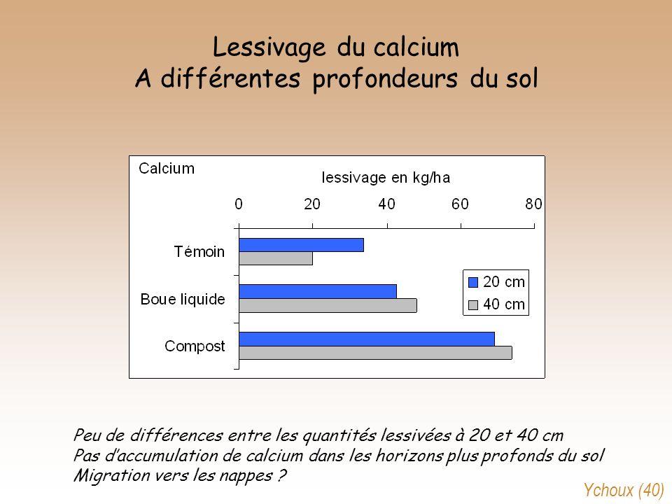 Lessivage du calcium A différentes profondeurs du sol Peu de différences entre les quantités lessivées à 20 et 40 cm Pas daccumulation de calcium dans