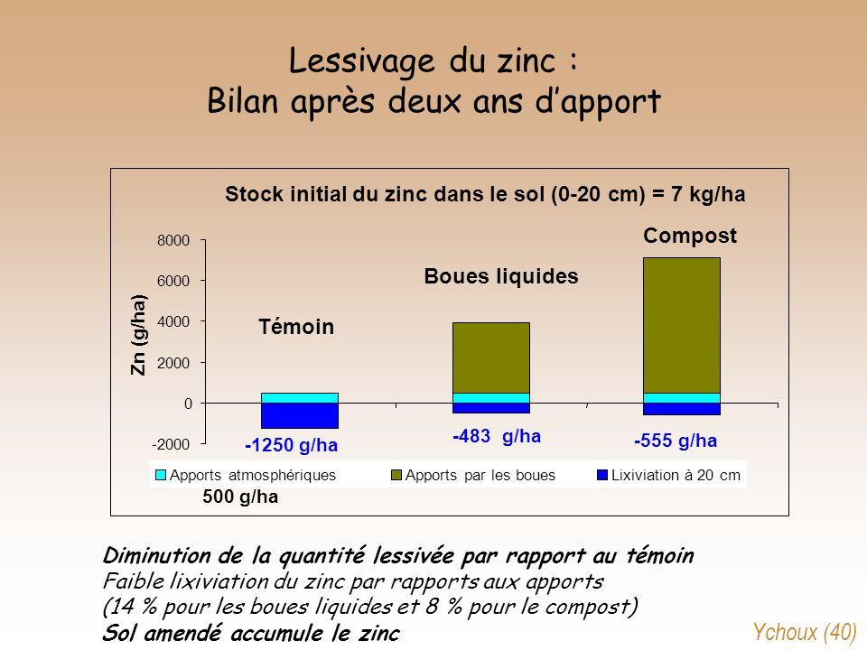 Lessivage du zinc : Bilan après deux ans dapport Stock initial du zinc dans le sol (0-20 cm) = 7 kg/ha -2000 0 2000 4000 6000 8000 Témoin Boues liquid
