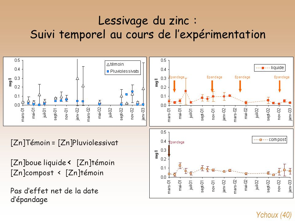 Lessivage du zinc : Suivi temporel au cours de lexpérimentation Epandage [Zn]Témoin = [Zn]Pluviolessivat [Zn]boue liquide < [Zn]témoin [Zn]compost < [