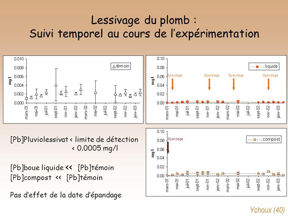 Lessivage du plomb : Suivi temporel au cours de lexpérimentation [Pb]Pluviolessivat < limite de détection < 0.0005 mg/l [Pb]boue liquide << [Pb]témoin