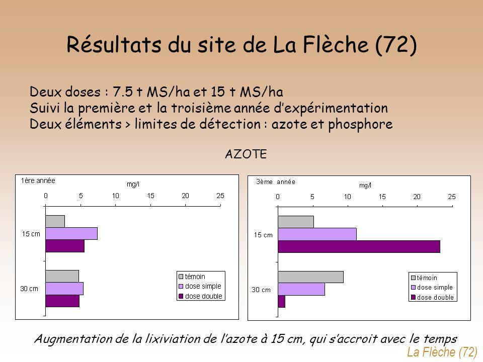 Résultats du site de La Flèche (72) Deux doses : 7.5 t MS/ha et 15 t MS/ha Suivi la première et la troisième année dexpérimentation Deux éléments > li