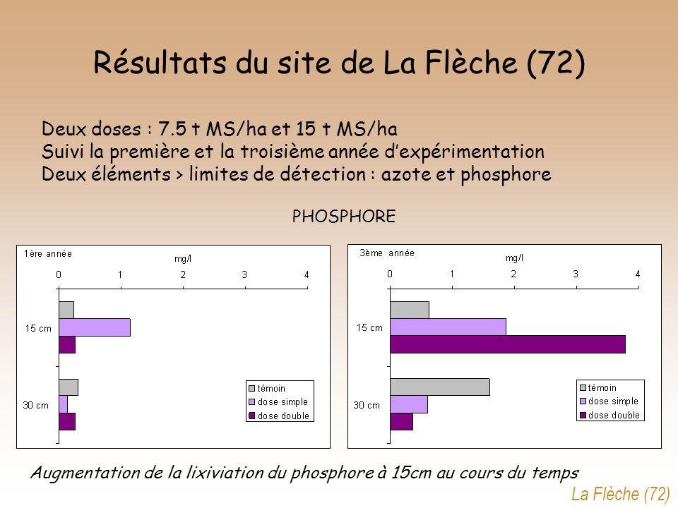 Résultats du site de La Flèche (72) PHOSPHORE Augmentation de la lixiviation du phosphore à 15cm au cours du temps Deux doses : 7.5 t MS/ha et 15 t MS