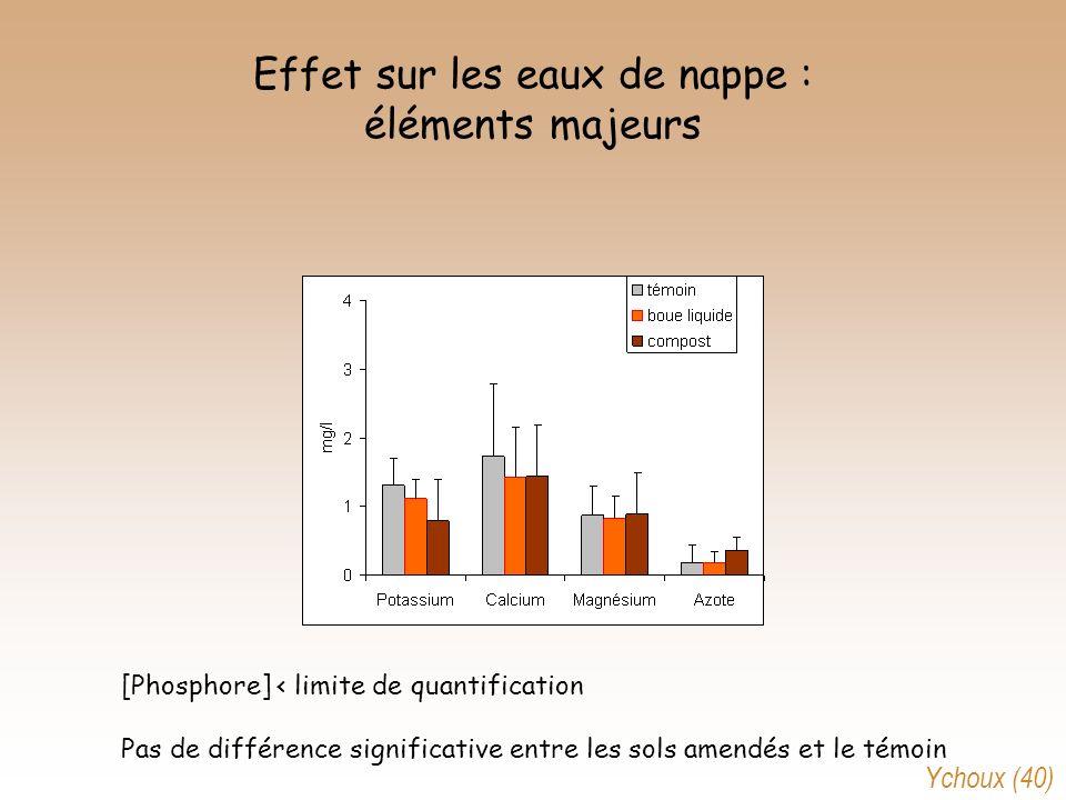 Effet sur les eaux de nappe : éléments majeurs [Phosphore] < limite de quantification Pas de différence significative entre les sols amendés et le tém
