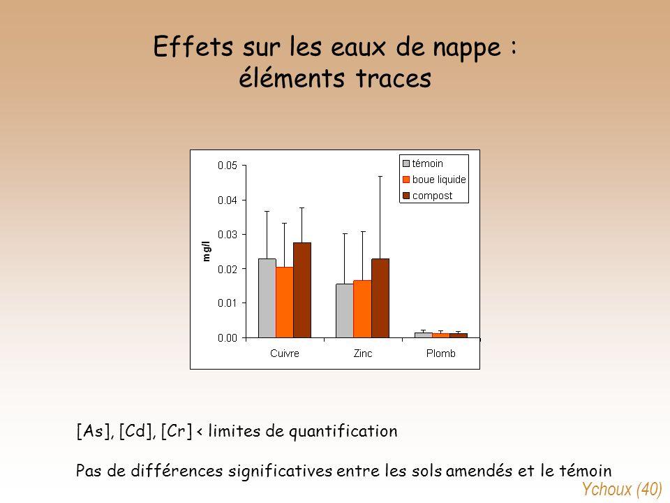 Effets sur les eaux de nappe : éléments traces [As], [Cd], [Cr] < limites de quantification Pas de différences significatives entre les sols amendés e