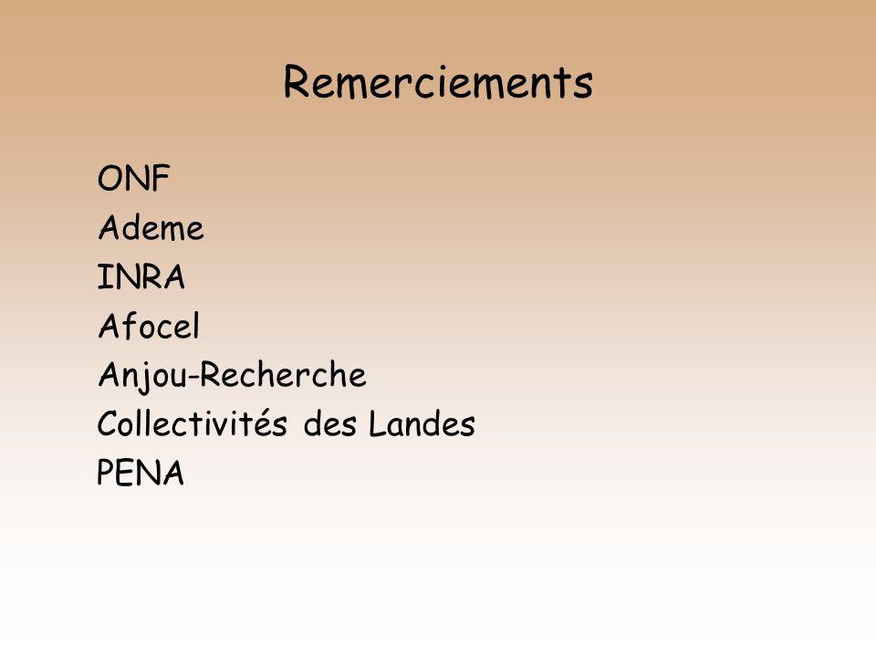 Remerciements ONF Ademe INRA Afocel Anjou-Recherche Collectivités des Landes PENA