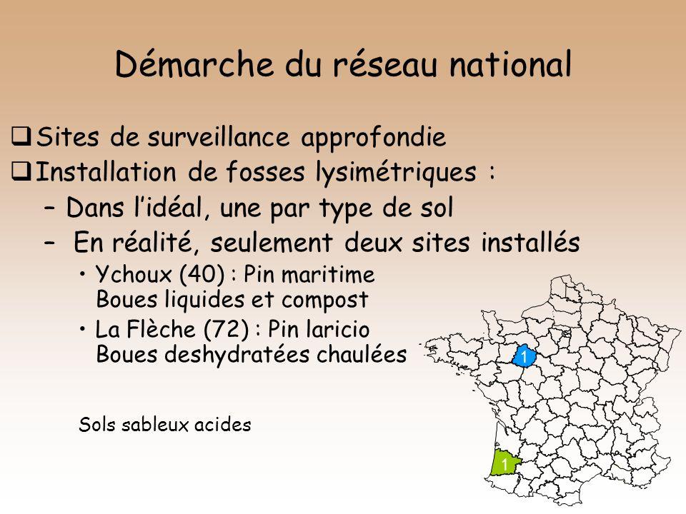 Démarche du réseau national Sites de surveillance approfondie Installation de fosses lysimétriques : –Dans lidéal, une par type de sol – En réalité, s