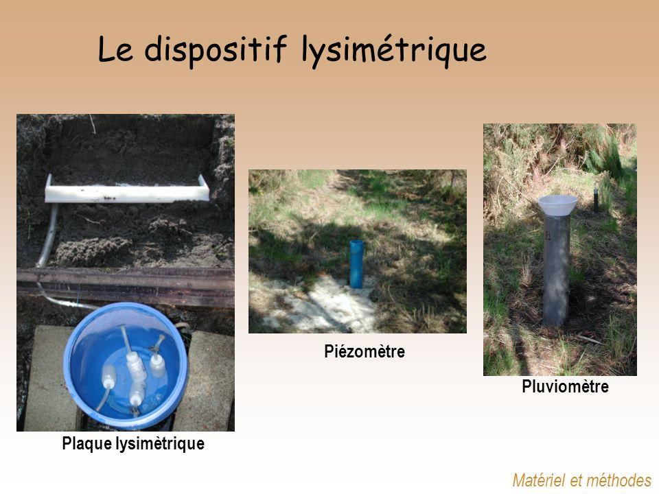 Le dispositif lysimétrique Plaque lysimètrique Piézomètre Pluviomètre Matériel et méthodes