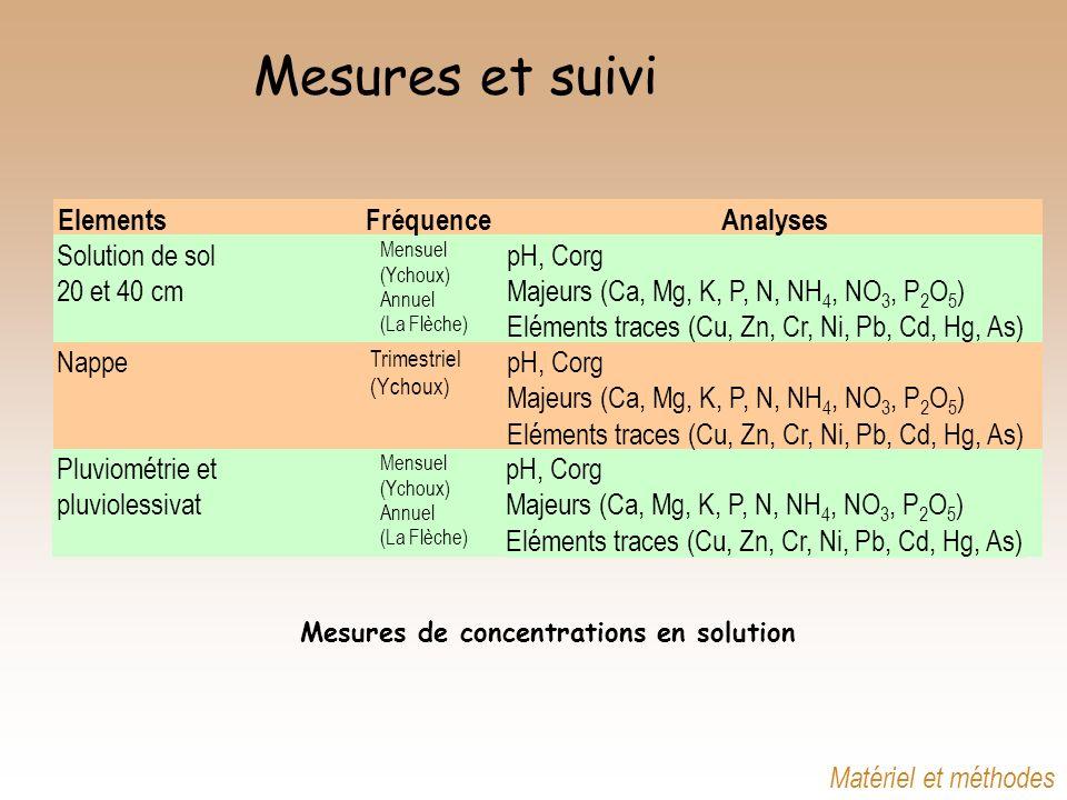 Mesures et suivi ElementsFréquenceAnalyses Pluviométrie et Mensuel (Ychoux) Annuel (La Flèche) pH, Corg pluviolessivatMajeurs (Ca, Mg, K, P, N, NH 4,