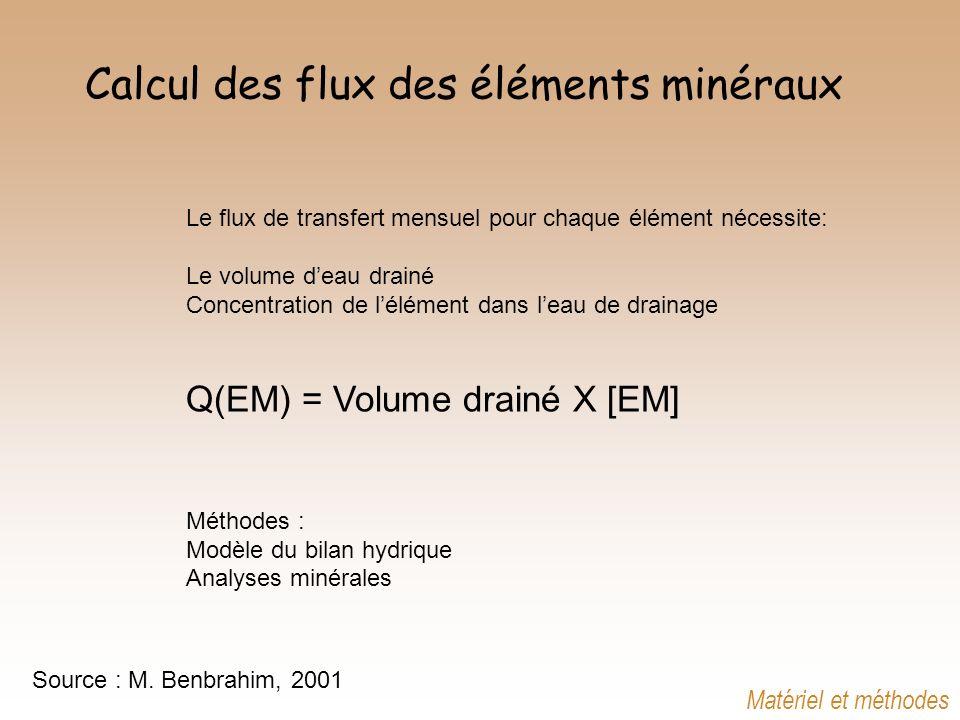 Le flux de transfert mensuel pour chaque élément nécessite: Le volume deau drainé Concentration de lélément dans leau de drainage Q(EM) = Volume drain