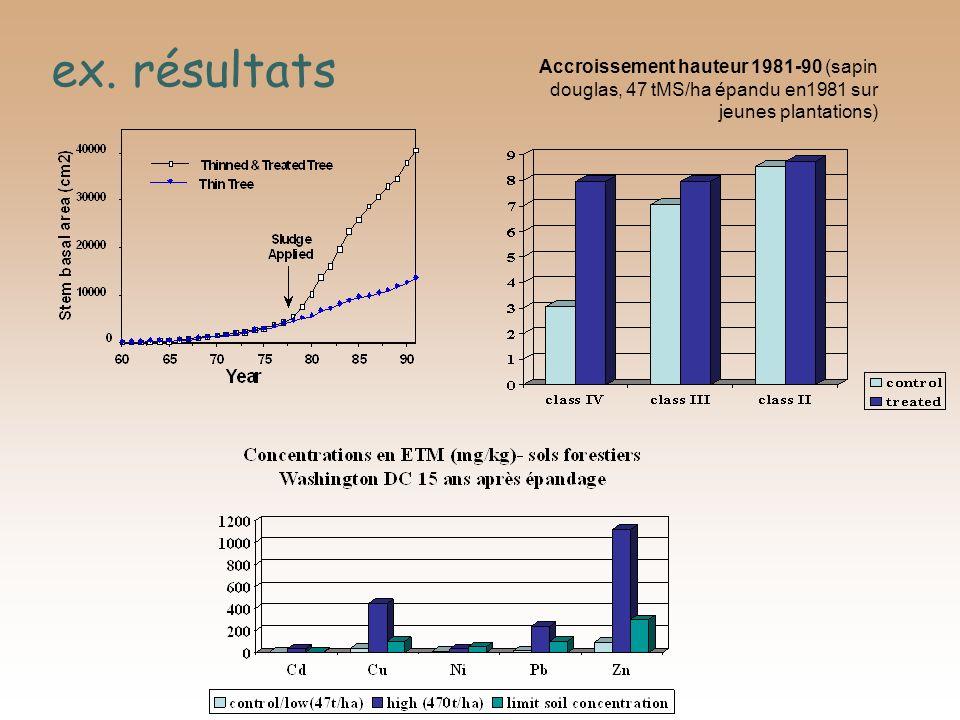 Accroissement hauteur 1981-90 (sapin douglas, 47 tMS/ha épandu en1981 sur jeunes plantations) ex. résultats