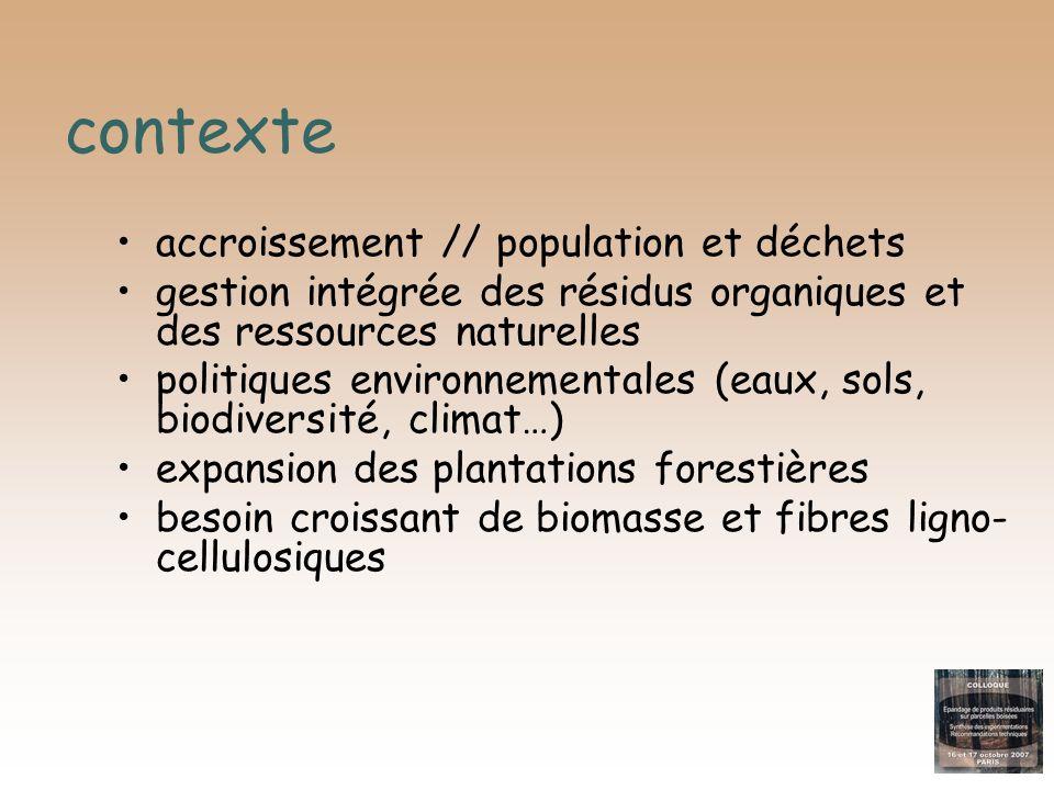 contexte accroissement // population et déchets gestion intégrée des résidus organiques et des ressources naturelles politiques environnementales (eau