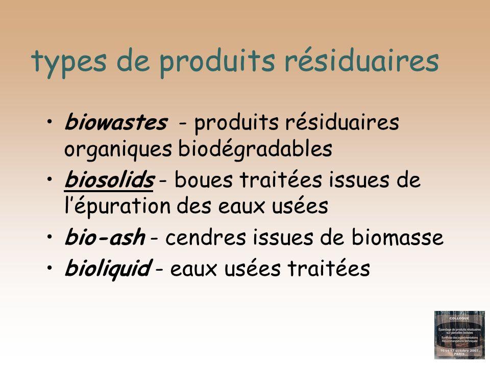 types de produits résiduaires biowastes - produits résiduaires organiques biodégradables biosolids - boues traitées issues de lépuration des eaux usée