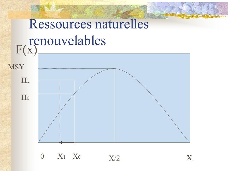 Ressources naturelles renouvelables x 0 X/2 MSY F(x) H0H0 H1H1 X0X0 X1X1
