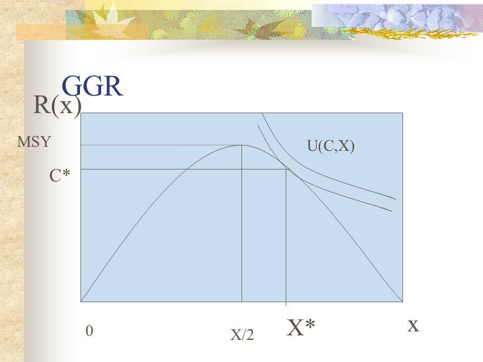 GGR x 0 X/2 MSY R(x) U(C,X) X* C*