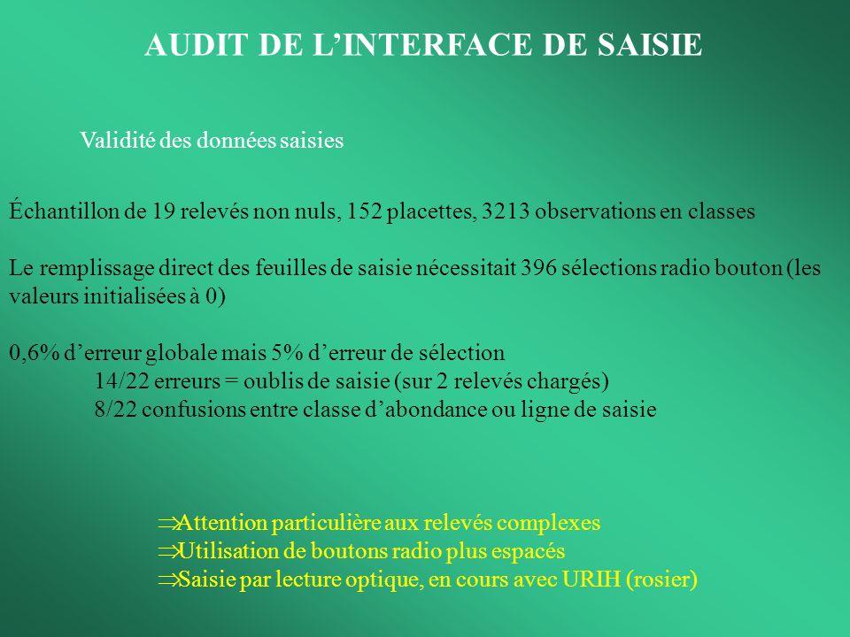Validité des données saisies AUDIT DE LINTERFACE DE SAISIE Échantillon de 19 relevés non nuls, 152 placettes, 3213 observations en classes Le rempliss